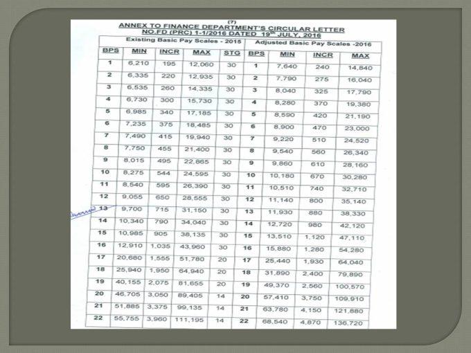 Budget Pakistan Salary Increase KPK Government 2016
