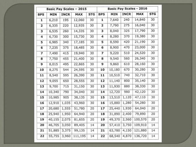 Budget Pakistan Salary Increase Punjab Government 2015-16