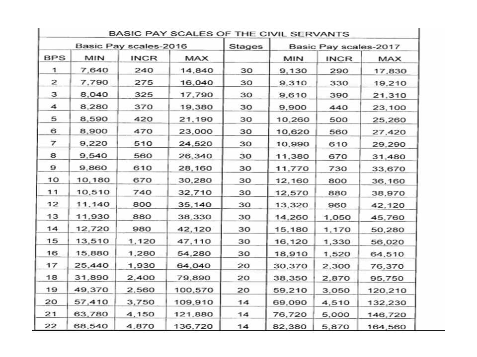 Federal Budget 2019-20 Salary Increase Revised Pay Scale 2019 Federal Government