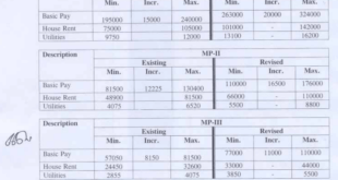 MP Scale Salary Pakistan