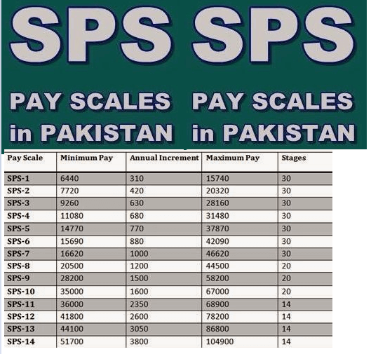 SPS Pay Scale Chart 2018 Pakistan